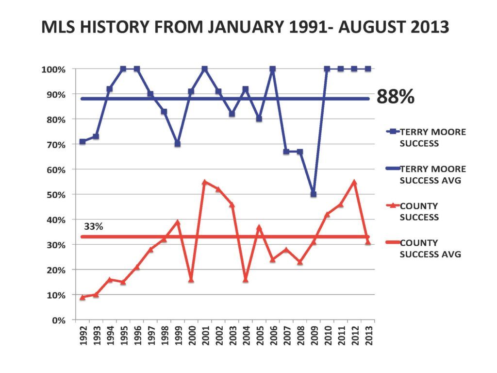 MLS HISTORY FROM JAN 1991-AUGUST 2013 (1)